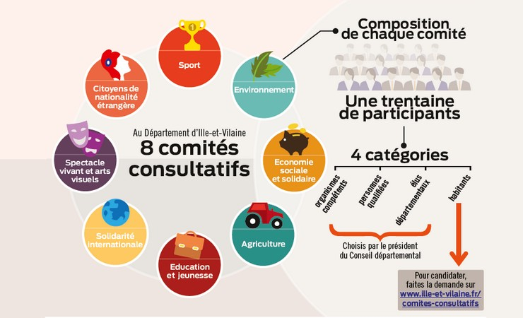 comités consultatifs 35 ille-et-vilaine